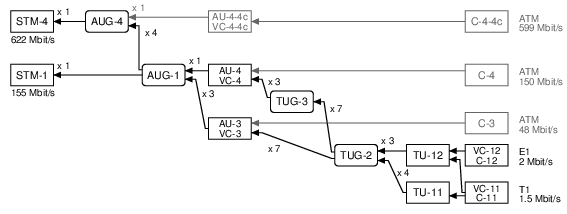 SDH multiplexing trees